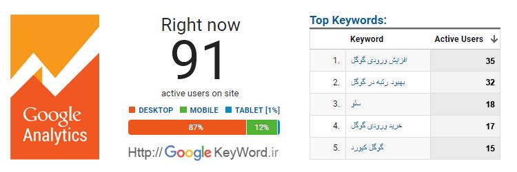 افزایش روردی گوگل